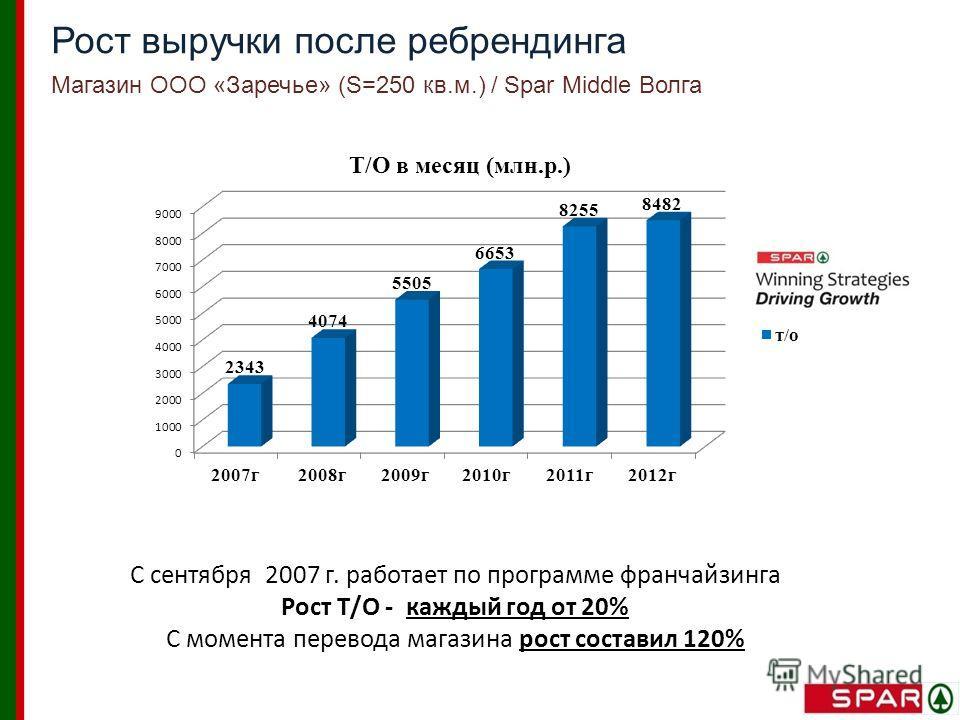 С сентября 2007 г. работает по программе франчайзинга Рост Т/О - каждый год от 20% С момента перевода магазина рост составил 120% Рост выручки после ребрендинга Магазин ООО «Заречье» (S=250 кв.м.) / Spar Middle Волга