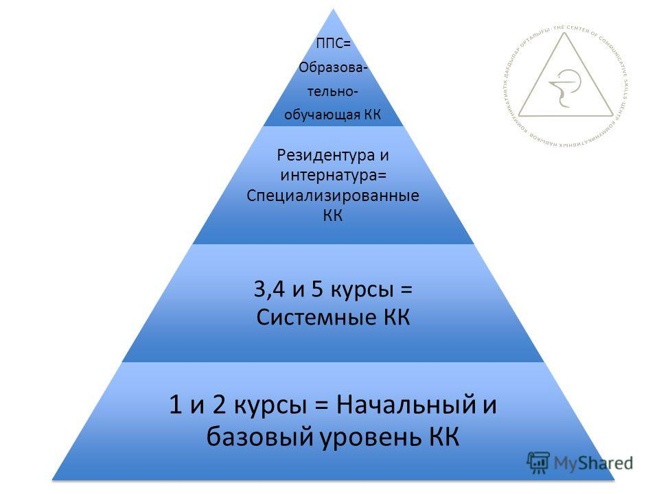 ППС= Образова- тельно- обучающая КК Резидентура и интернатура= Специализированные КК 3,4 и 5 курсы = Системные КК 1 и 2 курсы = Начальный и базовый уровень КК