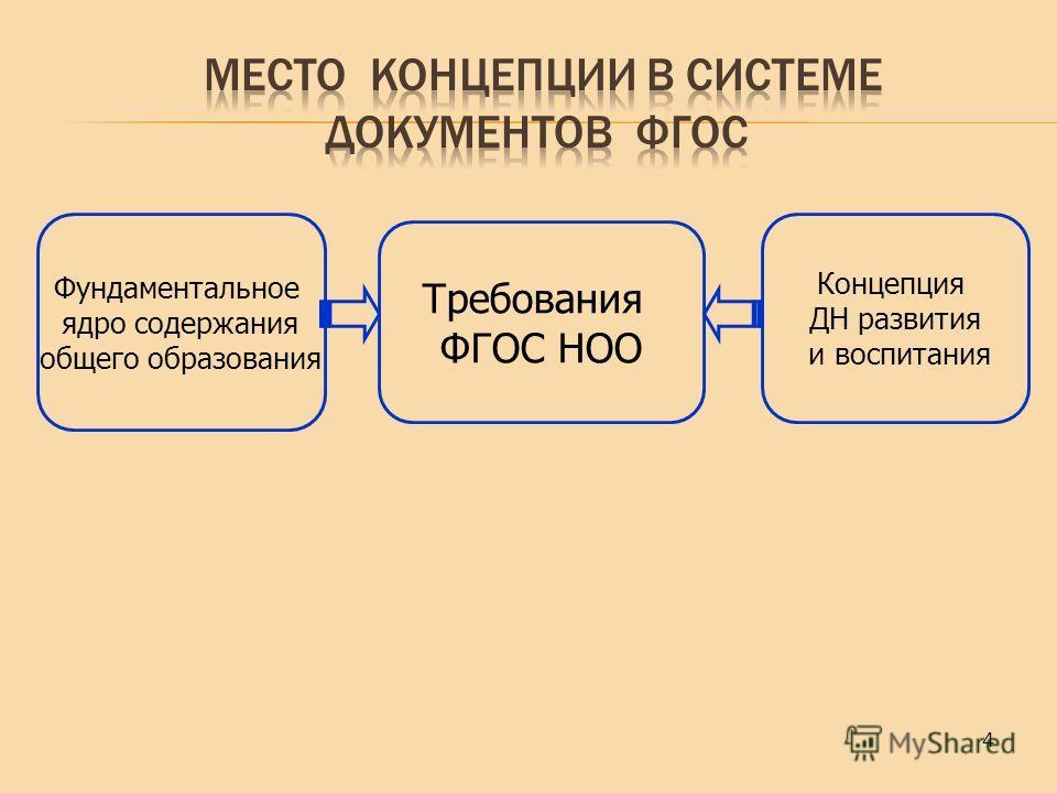 4 Требования ФГОС НОО Концепция ДН развития и воспитания Фундаментальное ядро содержания общего образования