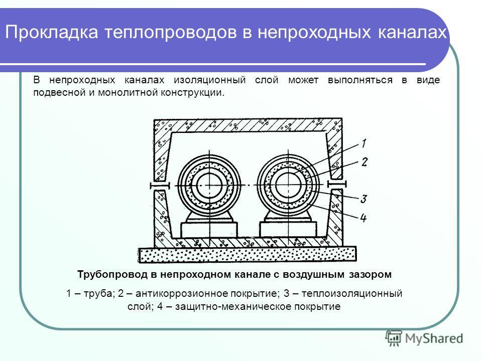 В непроходных каналах изоляционный слой может выполняться в виде подвесной и монолитной конструкции. Трубопровод в непроходном канале с воздушным зазором 1 – труба; 2 – антикоррозионное покрытие; 3 – теплоизоляционный слой; 4 – защитно-механическое п