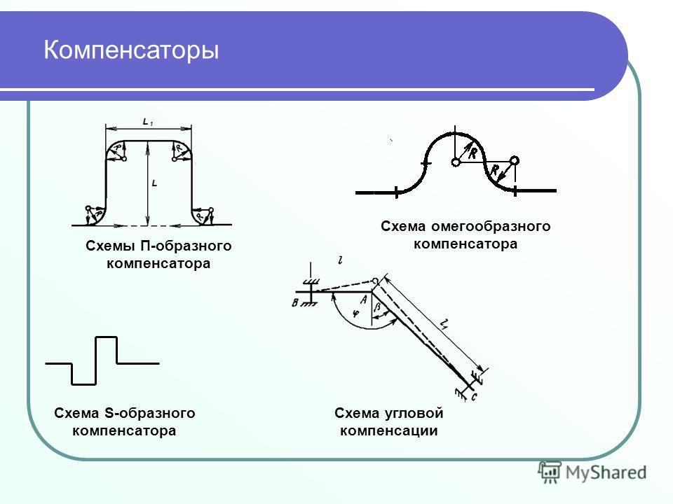 Схемы П-образного компенсатора Схема S-образного компенсатора Схема угловой компенсации Схема омегообразного компенсатора Компенсаторы