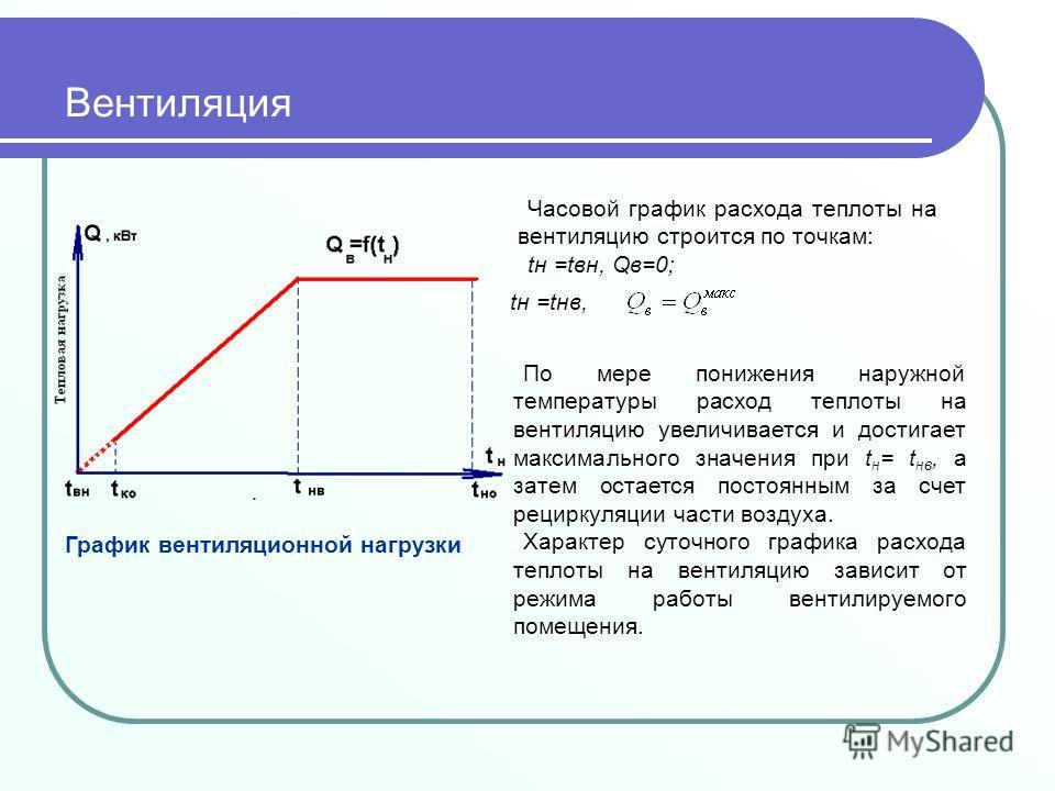 График вентиляционной нагрузки Часовой график расхода теплоты на вентиляцию строится по точкам: tн =tвн, Qв=0; По мере понижения наружной температуры расход теплоты на вентиляцию увеличивается и достигает максимального значения при t н = t нв, а зате