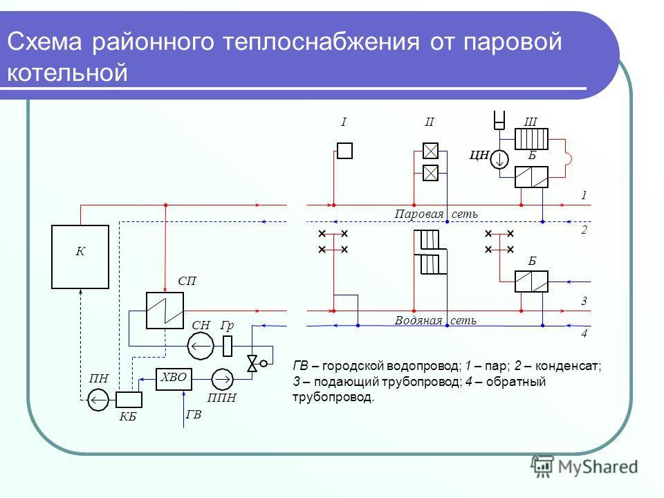 Водяная сеть ГВ ХВО ППН СНГр КБ ПН К СП ЦН Б Б Паровая сеть 1 2 3 4 IIIIII ГВ – городской водопровод; 1 – пар; 2 – конденсат; 3 – подающий трубопровод; 4 – обратный трубопровод. Схема районного теплоснабжения от паровой котельной