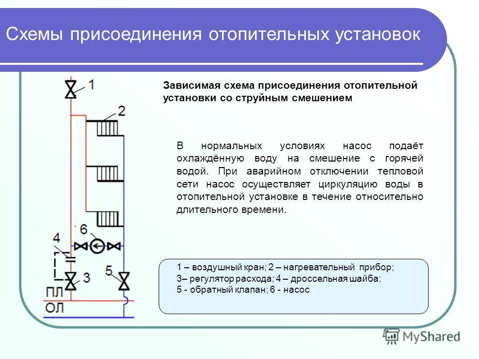 Зависимая схема присоединения отопительной установки со струйным смешением 1 – воздушный кран; 2 – нагревательный прибор; 3– регулятор расхода; 4 – дроссельная шайба; 5 - обратный клапан; 6 - насос В нормальных условиях насос подаёт охлаждённую воду