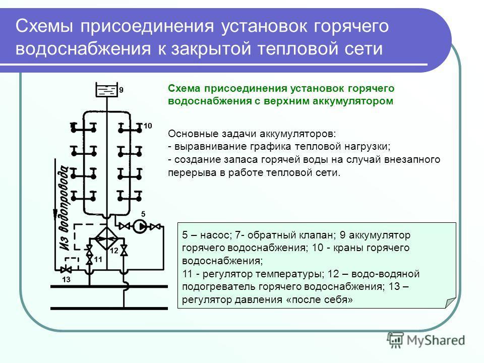 Схемы присоединения установок горячего водоснабжения к закрытой тепловой сети 5 – насос; 7- обратный клапан; 9 аккумулятор горячего водоснабжения; 10 - краны горячего водоснабжения; 11 - регулятор температуры; 12 – водо-водяной подогреватель горячего