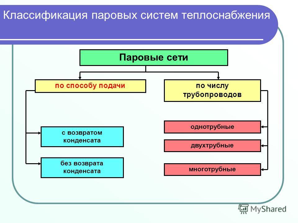 Паровые сети по способу подачипо числу трубопроводов с возвратом конденсата без возврата конденсата однотрубные двухтрубные многотрубные Классификация паровых систем теплоснабжения