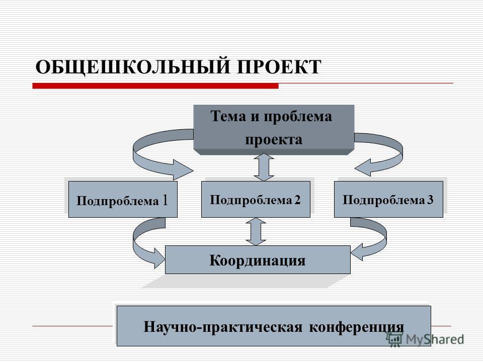 ОБЩЕШКОЛЬНЫЙ ПРОЕКТ Тема и проблема проекта Подпроблема 1 Подпроблема 2 Подпроблема 3 Координация Научно-практическая конференция