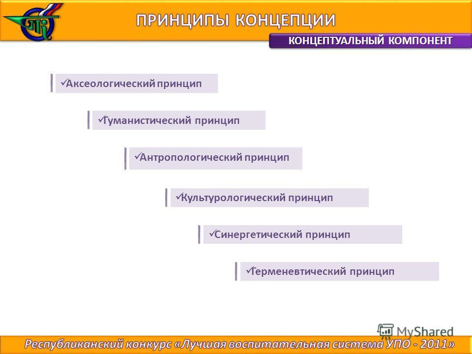 Аксеологический принцип Гуманистический принцип Антропологический принцип Культурологический принцип Синергетический принцип Герменевтический принцип