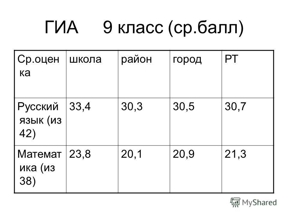 ГИА 9 класс (ср.балл) Ср.оцен ка школарайонгородРТ Русский язык (из 42) 33,430,330,530,7 Математ ика (из 38) 23,820,120,921,3