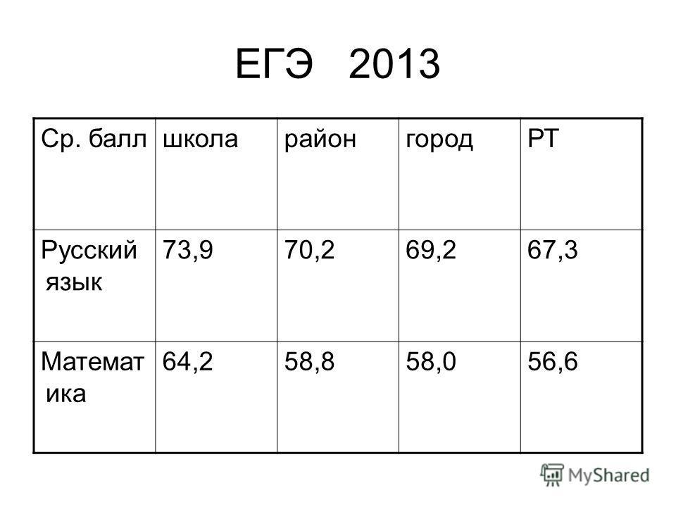 ЕГЭ 2013 Ср. баллшколарайонгородРТ Русский язык 73,970,269,267,3 Математ ика 64,258,858,056,6