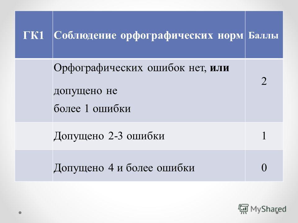 ГК1 Соблюдение орфографических норм Баллы Орфографических ошибок нет, или допущено не более 1 ошибки 2 Допущено 2-3 ошибки 1 Допущено 4 и более ошибки0