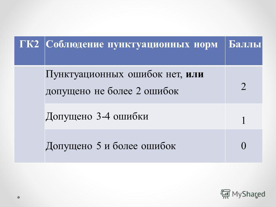 ГК2 Соблюдение пунктуационных норм Баллы Пунктуационных ошибок нет, или допущено не более 2 ошибок 2 Допущено 3-4 ошибки 1 Допущено 5 и более ошибок0