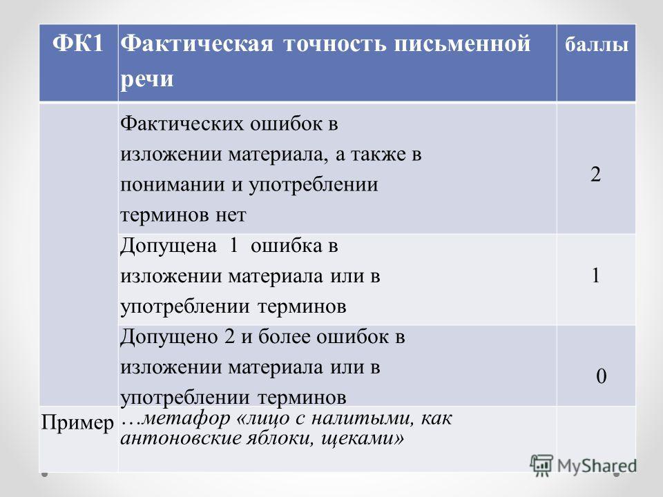 ФК1 Фактическая точность письменной речи баллы Фактических ошибок в изложении материала, а также в понимании и употреблении терминов нет 2 Допущена 1 ошибка в изложении материала или в употреблении терминов 1 Допущено 2 и более ошибок в изложении мат