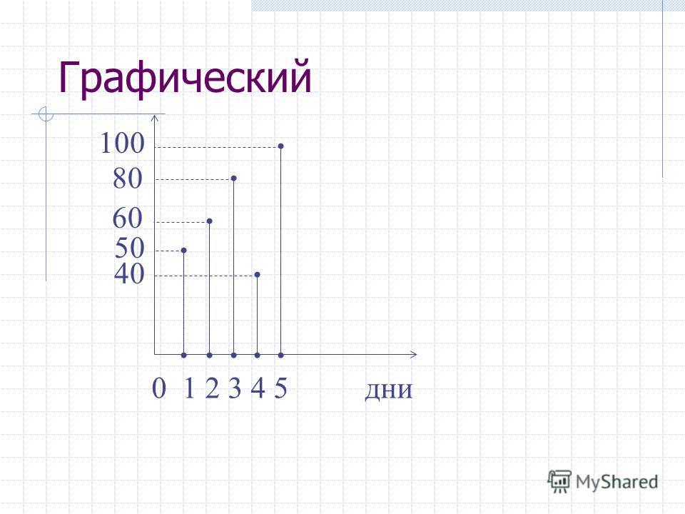 () (от слова recursio - возвращаться) х 1 =1; х n+1 =(n+1)x n n=1; 2; 3; … можно записать с многоточием 1; 2; 6; 24; 120; 720; … Например: Дана последовательность: а 1 =1, а 2 =3, а n+2 =2а n +а n+1 а 3 =2а 1 +а 2 =2. 1+3=5 а 4 =2а 2 +а 3 =2. 3+5=11