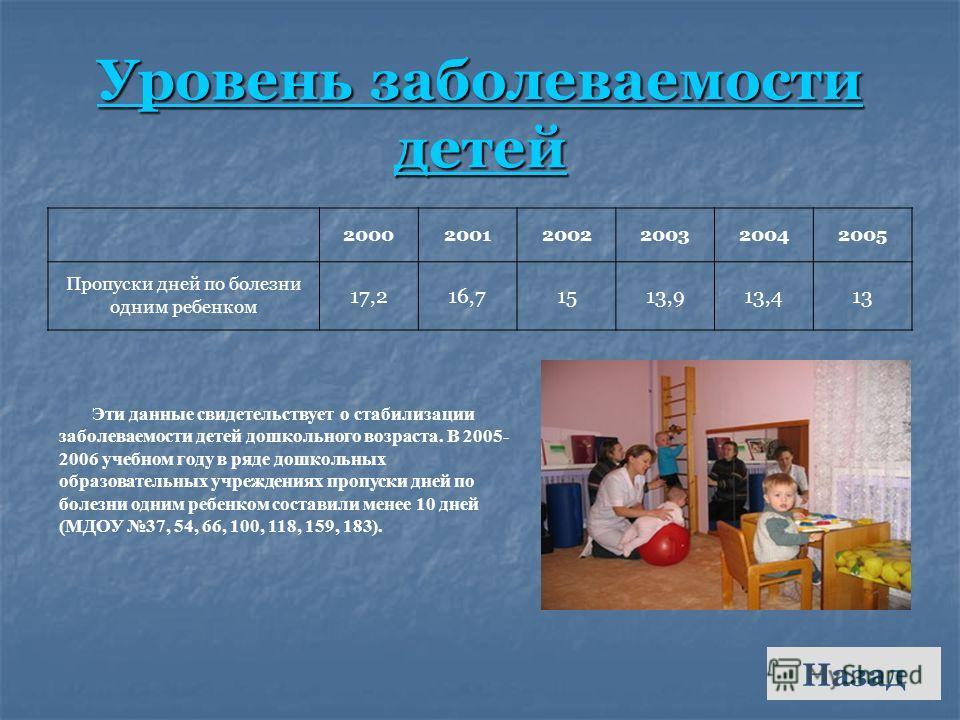Уровень заболеваемости детей Назад 200020012002200320042005 Пропуски дней по болезни одним ребенком 17,216,71513,913,413 Эти данные свидетельствует о стабилизации заболеваемости детей дошкольного возраста. В 2005- 2006 учебном году в ряде дошкольных