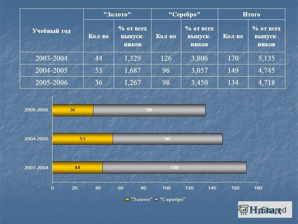 Назад Учебный год ЗолотоСереброИтого Кол-во % от всех выпуск- ников Кол-во % от всех выпуск- ников Кол-во % от всех выпуск- ников 2003-2004441,3291263,8061705,135 2004-2005531,687963,0571494,745 2005-2006361,267983,4501344,718