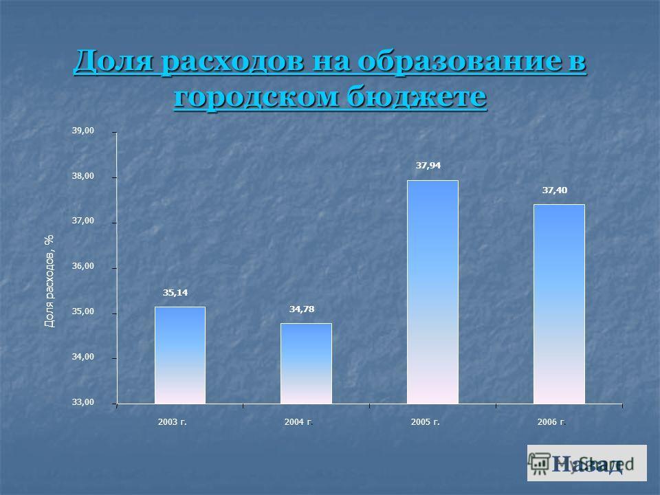 Доля расходов на образование в городском бюджете Доля расходов на образование в городском бюджете 35,14 34,78 37,94 37,40 33,00 34,00 35,00 36,00 37,00 38,00 39,00 2003 г.2004 г.2005 г.2006 г. Доля расходов, % Назад
