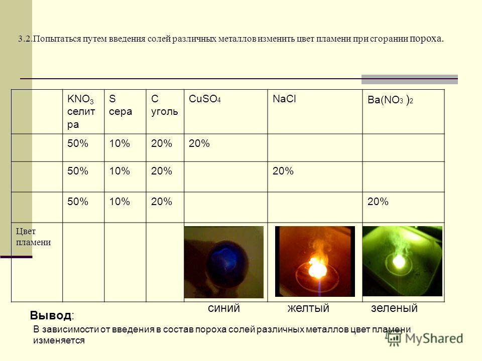 3.2.Попытаться путем введения солей различных металлов изменить цвет пламени при сгорании пороха. Вывод: KNO 3 селит ра S сера C уголь CuSO 4 NaCl Ba(NO 3 ) 2 50%10%20% 50%10%20% 50%10%20% Цвет пламени синийжелтыйзеленый В зависимости от введения в с