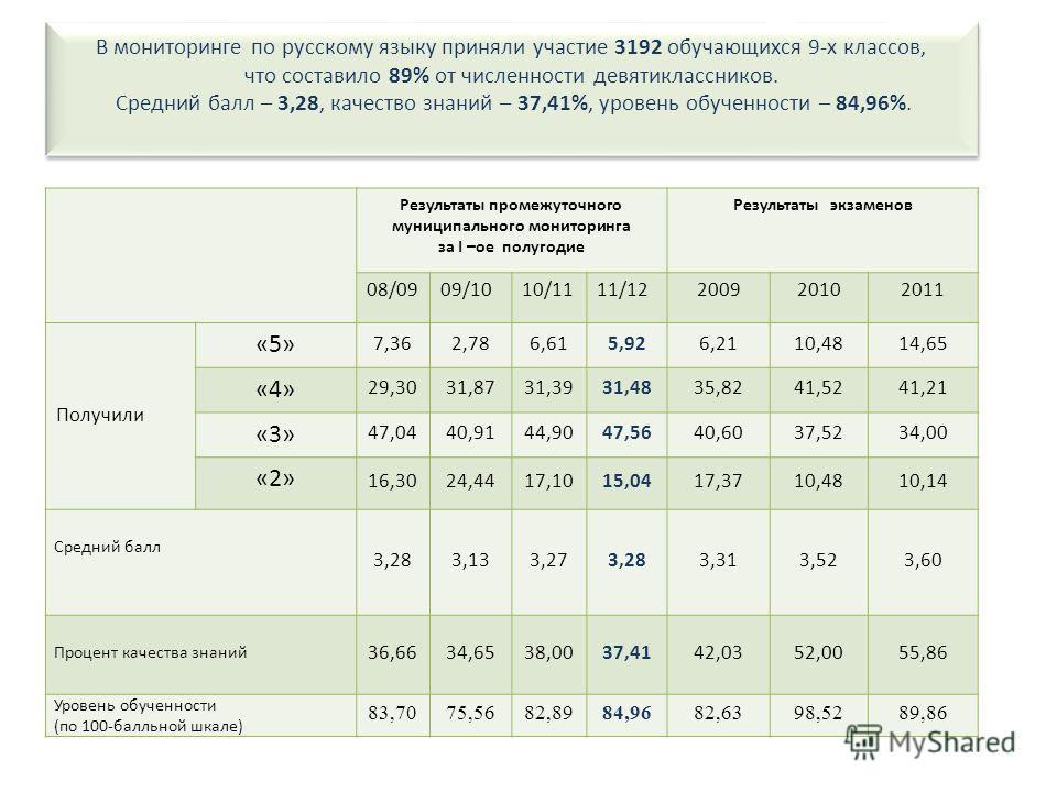 В мониторинге по русскому языку приняли участие 3192 обучающихся 9-х классов, что составило 89% от численности девятиклассников. Средний балл – 3,28, качество знаний – 37,41%, уровень обученности – 84,96%. Результаты промежуточного муниципального мон