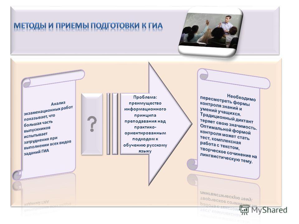 Проблема: преимущество информационного принципа преподавания над практико- ориентированным подходом к обучению русскому языку