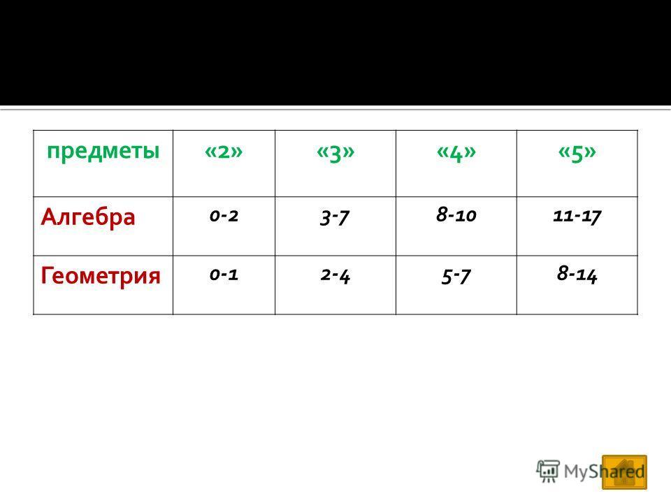 предметы«2»«3»«4»«5» Алгебра 0-23-78-1011-17 Геометрия 0-12-45-78-14