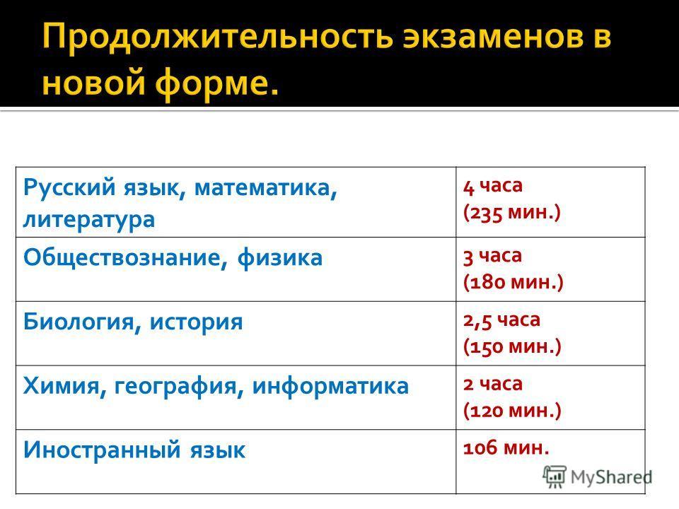 Русский язык, математика, литература 4 часа (235 мин.) Обществознание, физика 3 часа (180 мин.) Биология, история 2,5 часа (150 мин.) Химия, география, информатика 2 часа (120 мин.) Иностранный язык 106 мин.