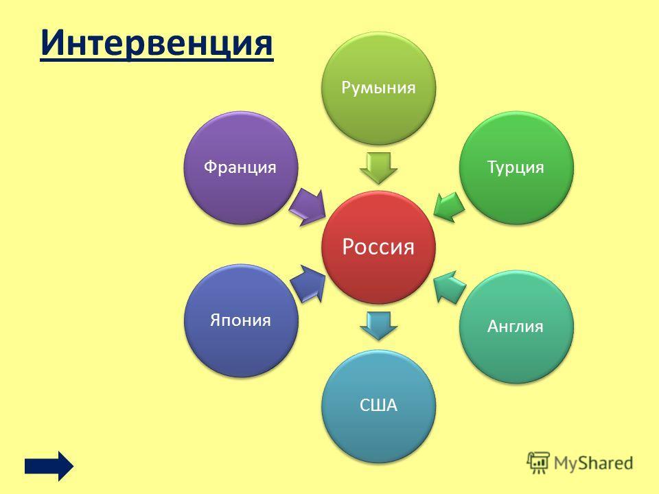 Интервенция Россия РумынияТурцияАнглияСШАЯпонияФранция