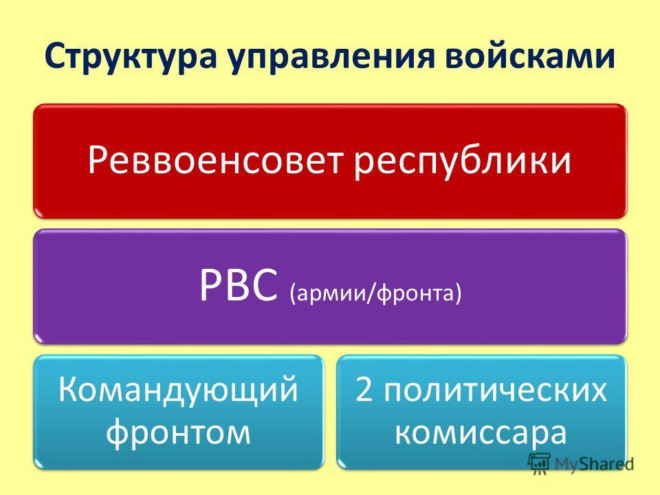 Структура управления войсками Реввоенсовет республики РВС (армии/фронта) Командующий фронтом 2 политических комиссара