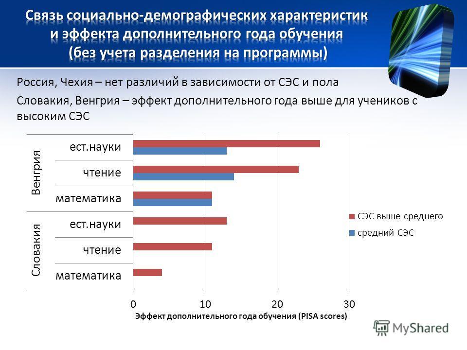 Россия, Чехия – нет различий в зависимости от СЭС и пола Словакия, Венгрия – эффект дополнительного года выше для учеников с высоким СЭС