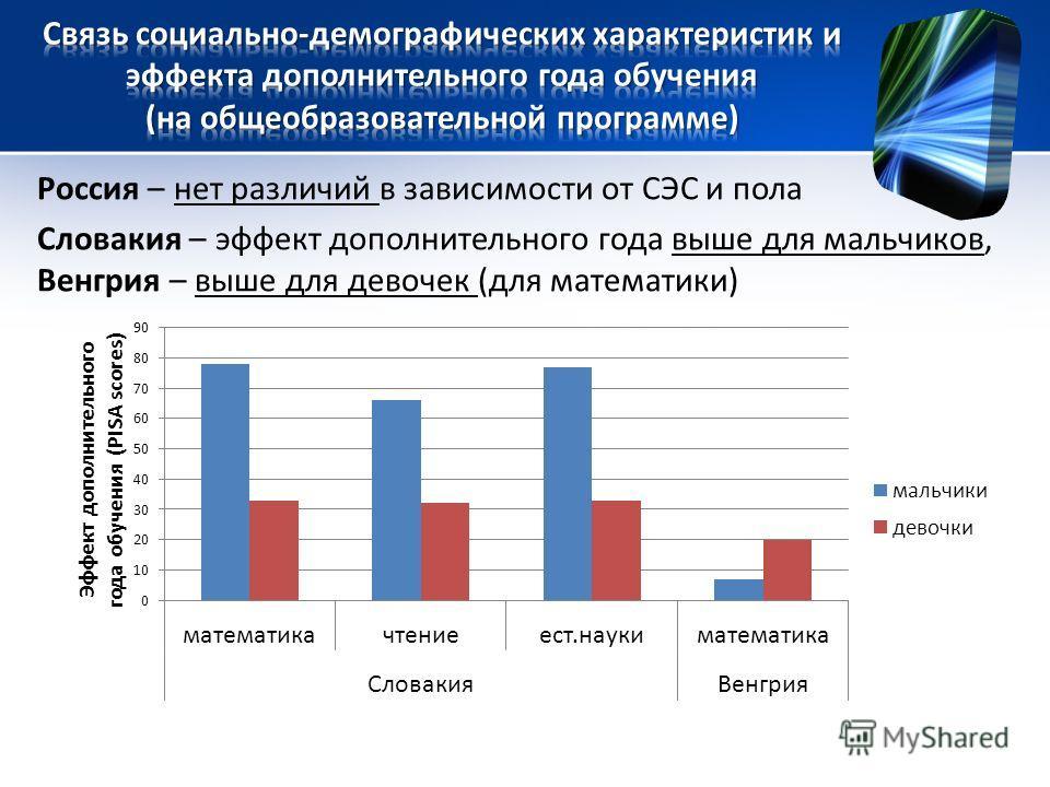 Россия – нет различий в зависимости от СЭС и пола Словакия – эффект дополнительного года выше для мальчиков, Венгрия – выше для девочек (для математики)