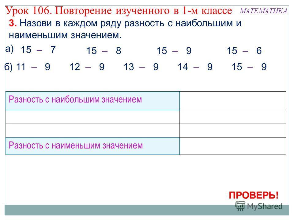 3. Назови в каждом ряду разность с наибольшим и наименьшим значением. а) 15 – 815 – 915 – 6 б) 11 – 912 – 913 – 915 – 914 – 9 Разность с наибольшим значением Разность с наименьшим значением 15 – 7 ПРОВЕРЬ! Урок 106. Повторение изученного в 1-м классе