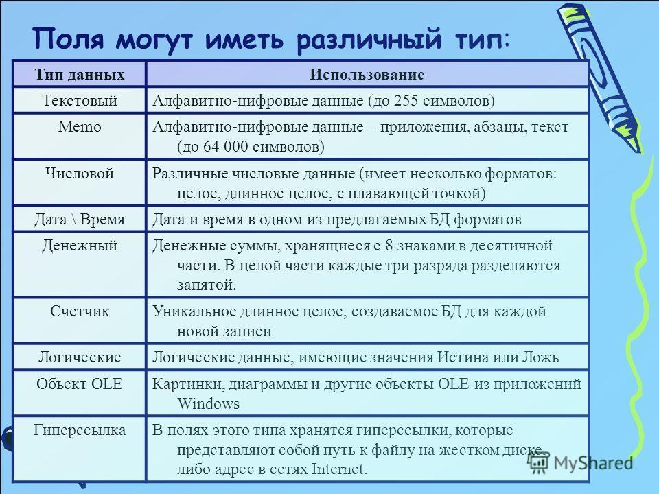 Поля могут иметь различный тип: Тип данныхИспользование ТекстовыйАлфавитно-цифровые данные (до 255 символов) MemoАлфавитно-цифровые данные – приложения, абзацы, текст (до 64 000 символов) ЧисловойРазличные числовые данные (имеет несколько форматов: ц
