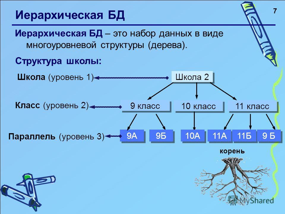7 Иерархическая БД Иерархическая БД – это набор данных в виде многоуровневой структуры (дерева). Структура школы: Школа (уровень 1) Класс (уровень 2) Параллель (уровень 3) 9А 9 класс 11 класс Школа 2 10 класс корень 9Б 10А 11А 11Б 9 Б