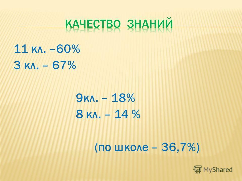 11 кл. –60% 3 кл. – 67% 9кл. – 18% 8 кл. – 14 % (по школе – 36,7%)