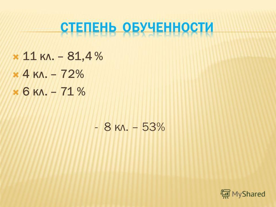 11 кл. – 81,4 % 4 кл. – 72% 6 кл. – 71 % - 8 кл. – 53%