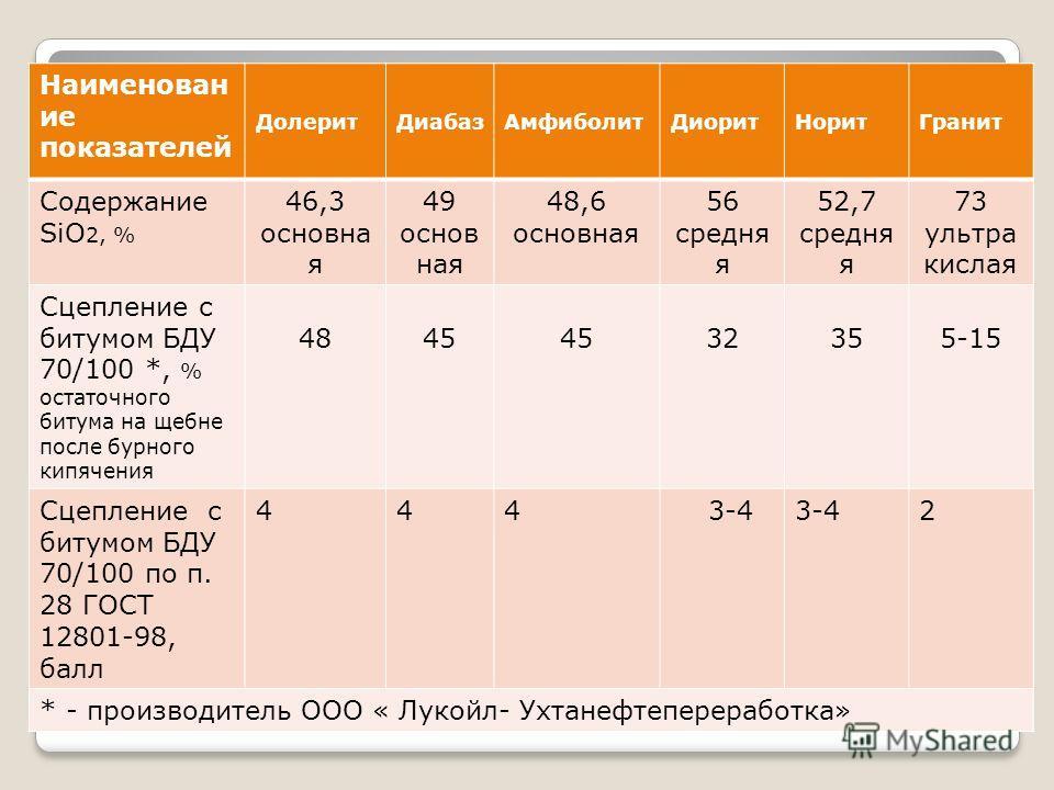 ОЦЕНКА АДГЕЗИОННОЙ СПОСОБНОСТИ ЩЕБНЕЙ РАЗЛИЧНЫХ ПОРОД Наименован ие показателей ДолеритДиабазАмфиболитДиоритНоритГранит Содержание SiO 2, % 46,3 основна я 49 основ ная 48,6 основная 56 средня я 52,7 средня я 73 ультра кислая Сцепление с битумом БДУ 7