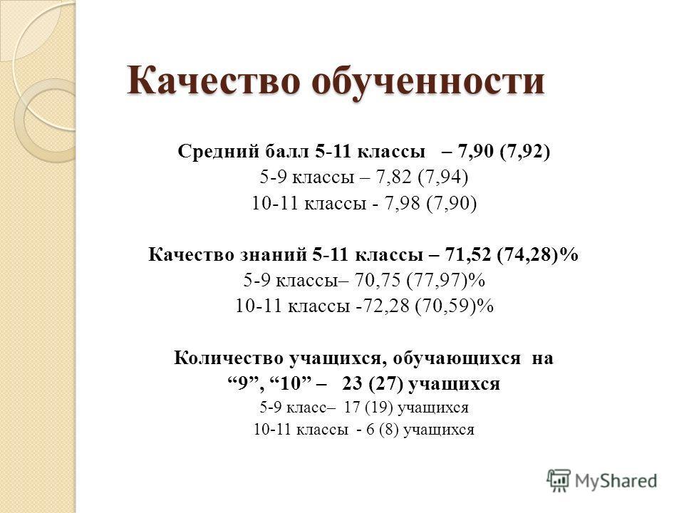 Качество обученности Средний балл 5-11 классы – 7,90 (7,92) 5-9 классы – 7,82 (7,94) 10-11 классы - 7,98 (7,90) Качество знаний 5-11 классы – 71,52 (74,28)% 5-9 классы– 70,75 (77,97)% 10-11 классы -72,28 (70,59)% Количество учащихся, обучающихся на 9