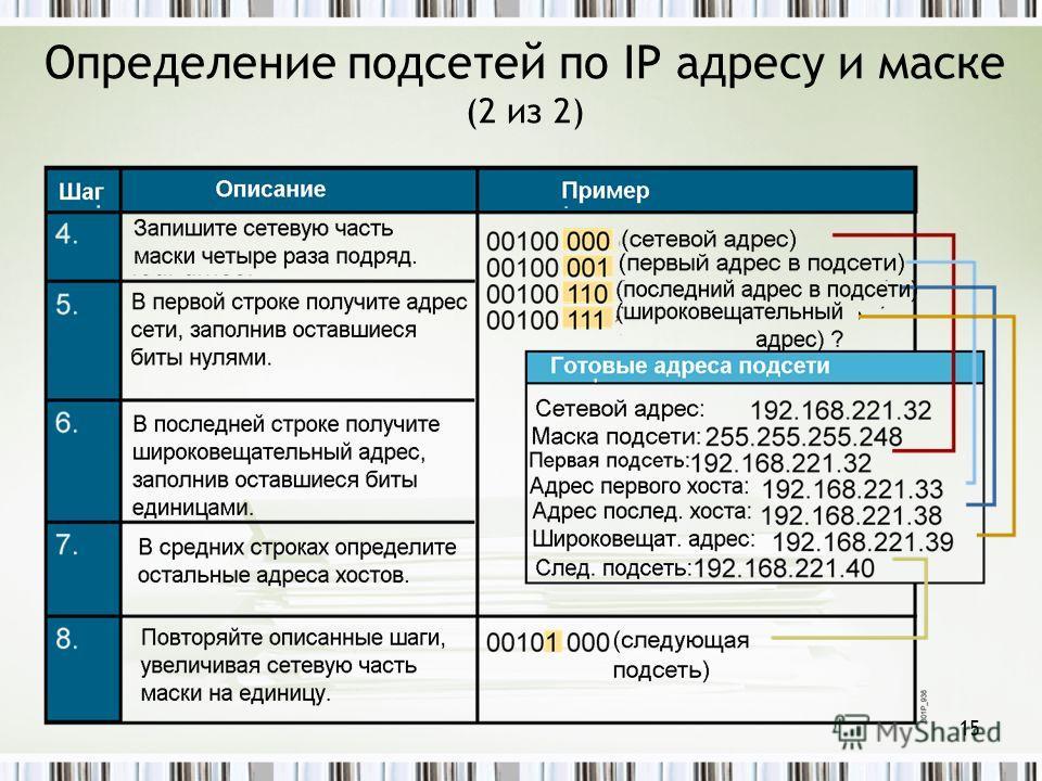 Определение подсетей по IP адресу и маске (2 из 2) 15