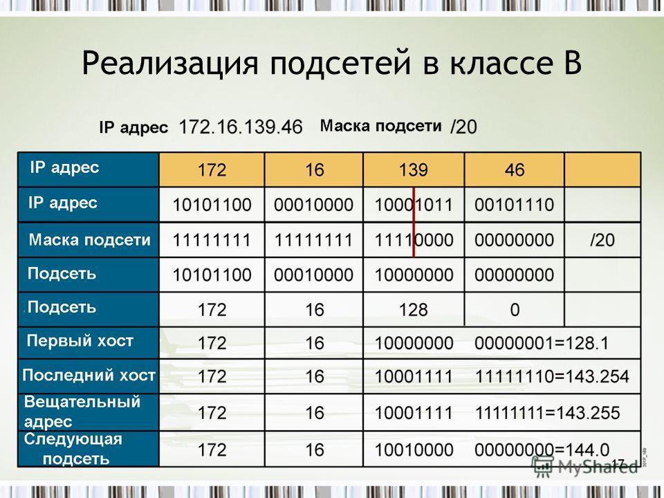 Реализация подсетей в классе B 17