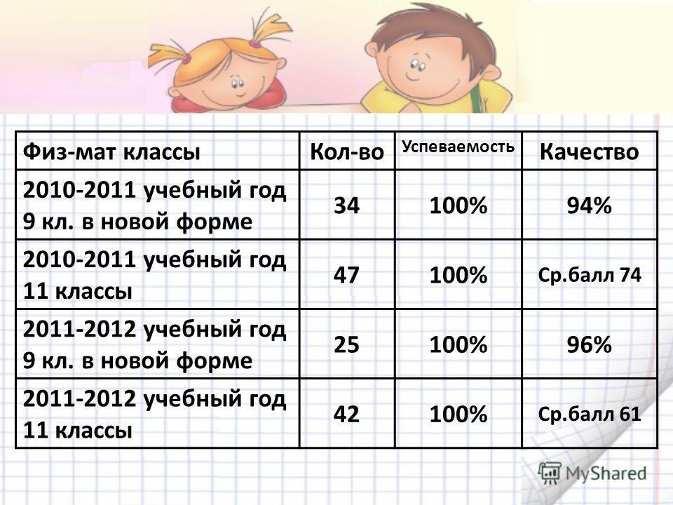 Физ-мат классыКол-во Успеваемость Качество 2010-2011 учебный год 9 кл. в новой форме 34100%94% 2010-2011 учебный год 11 классы 47100% Ср.балл 74 2011-2012 учебный год 9 кл. в новой форме 25100%96% 2011-2012 учебный год 11 классы 42100% Ср.балл 61