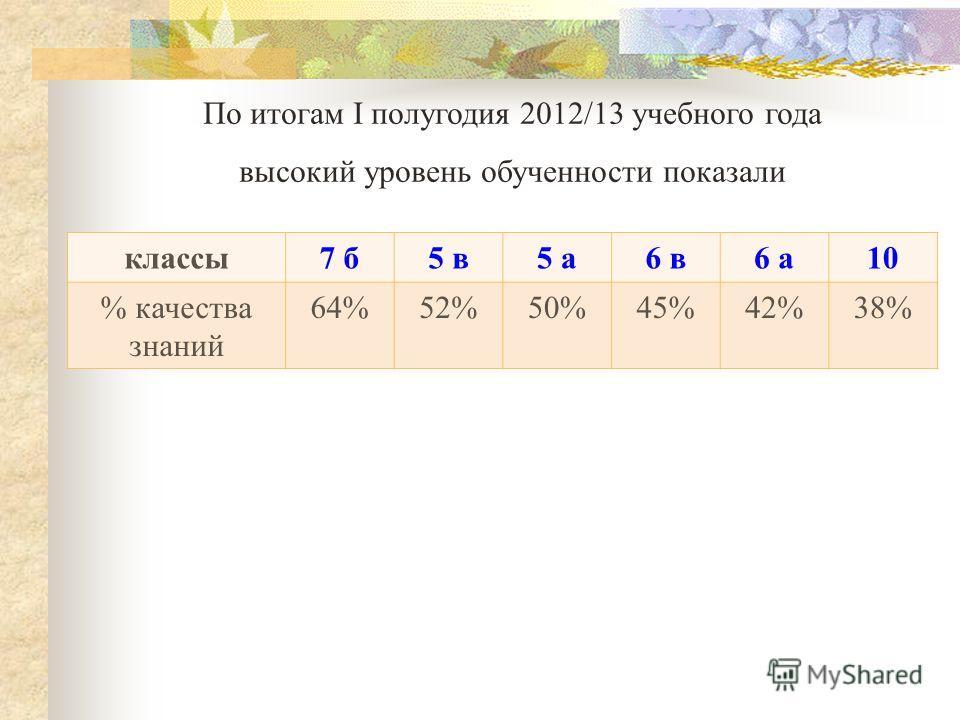 По итогам I полугодия 2012/13 учебного года высокий уровень обученности показали классы7 б5 в5 а6 в6 а10 % качества знаний 64%52%50%45%42%38%