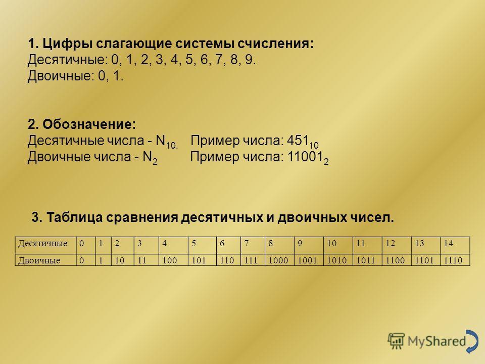 1. Цифры слагающие системы счисления: Десятичные: 0, 1, 2, 3, 4, 5, 6, 7, 8, 9. Двоичные: 0, 1. 2. Обозначение: Десятичные числа - N 10. Пример числа: 451 10 Двоичные числа - N 2 Пример числа: 11001 2 3. Таблица сравнения десятичных и двоичных чисел.