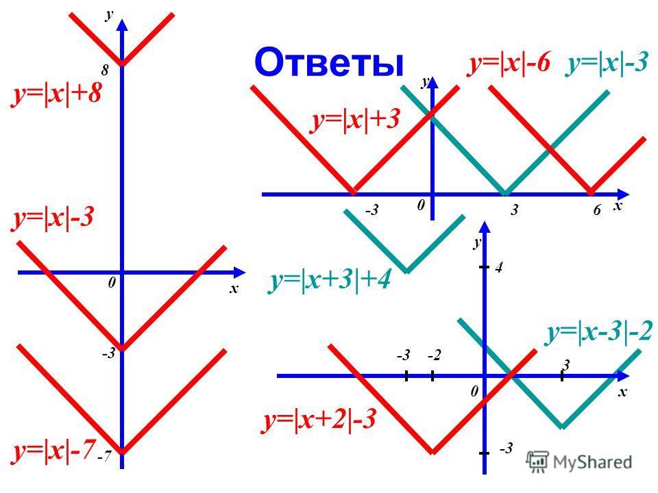 Ответы y y y x x x 0 0 0 -3 -7 8 -336 4 -2-3 3 y=|x|+8 y=|x|-3 y=|x|-7 y=|x|+3 y=|x|-3y=|x|-6 y=|x+3|+4 y=|x+2|-3 y=|x-3|-2