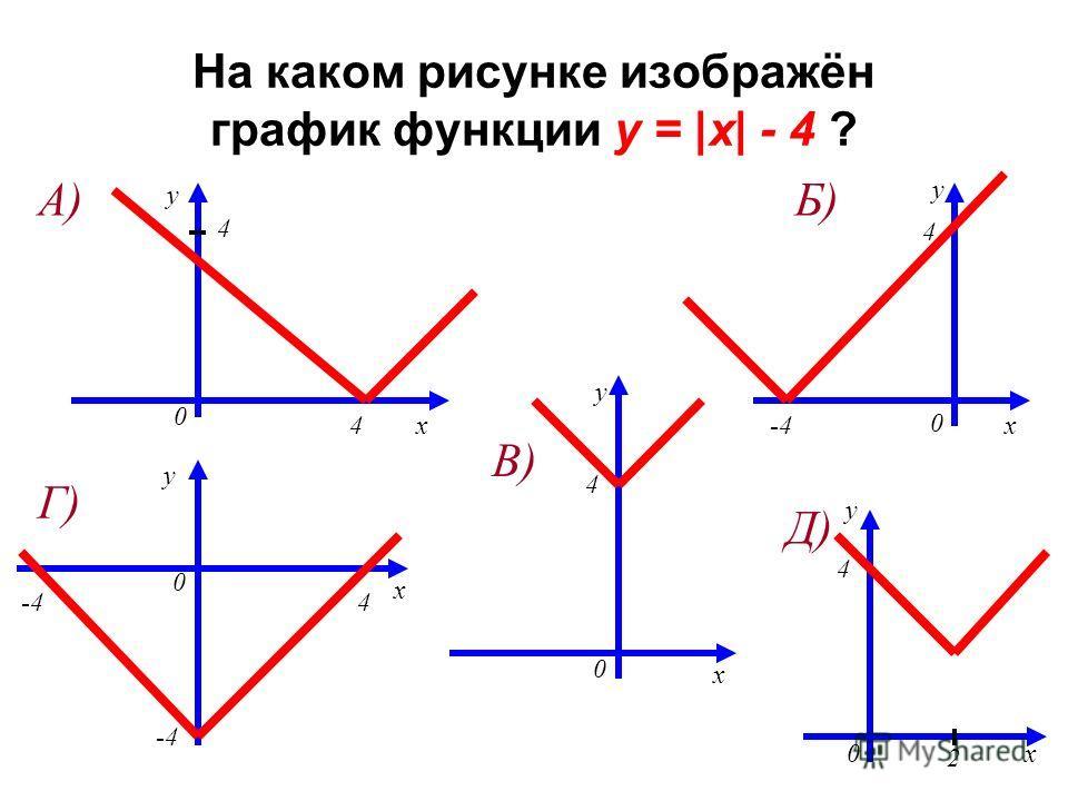 На каком рисунке изображён график функции y = |x| - 4 ? y x 0 4 4 y x 0 4 -4 y x 0 4 y x 4 0 2 y x 4 0 А)Б) В) Г) Д)