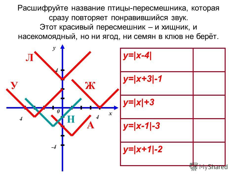 Расшифруйте название птицы-пересмешника, которая сразу повторяет понравившийся звук. Этот красивый пересмешник – и хищник, и насекомоядный, но ни ягод, ни семян в клюв не берёт. y=|x-4| y=|x+3|-1 y=|x|+3 y=|x-1|-3 y=|x+1|-2 y x 0 4 -4 4 4 Л ЖУ Н А