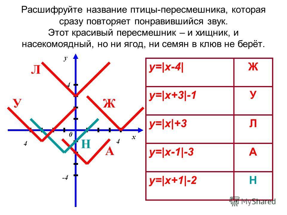Расшифруйте название птицы-пересмешника, которая сразу повторяет понравившийся звук. Этот красивый пересмешник – и хищник, и насекомоядный, но ни ягод, ни семян в клюв не берёт. y=|x-4|Ж y=|x+3|-1У y=|x|+3Л y=|x-1|-3А y=|x+1|-2Н y x 0 4 -4 4 4 Л ЖУ Н