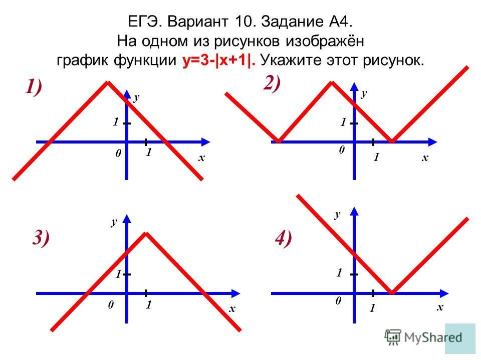 ЕГЭ. Вариант 10. Задание А4. На одном из рисунков изображён график функции y=3-|x+1|. Укажите этот рисунок. y y y y xx x x 0 0 0 0 1 1 1 1 1 1 1 1 1) 2) 3) 4)