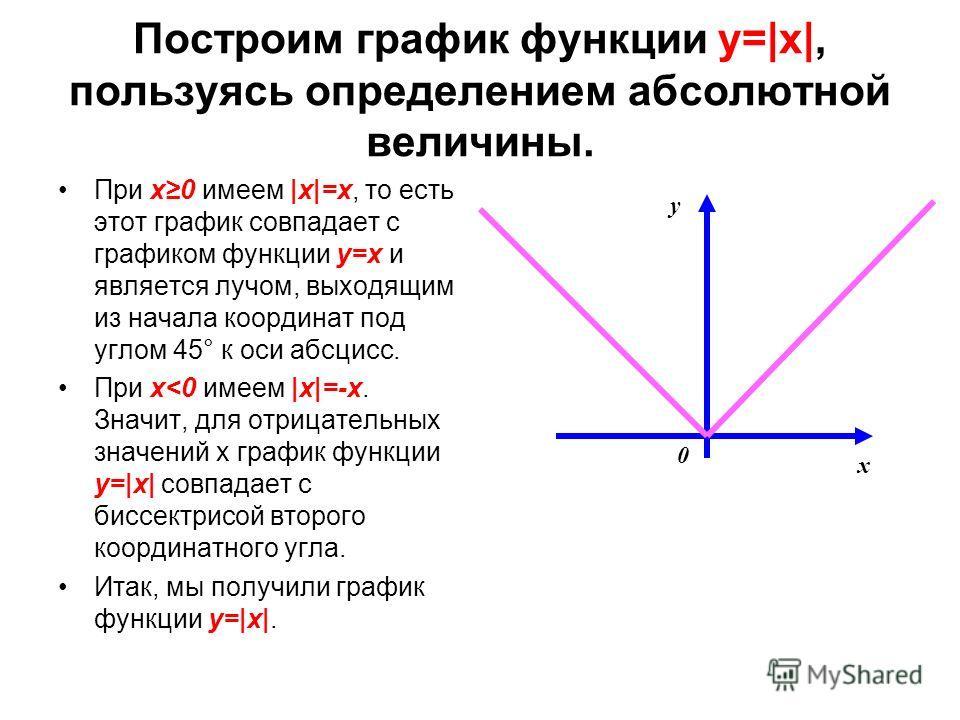 Построим график функции y=|x|, пользуясь определением абсолютной величины. При х0 имеем |х|=х, то есть этот график совпадает с графиком функции y=x и является лучом, выходящим из начала координат под углом 45° к оси абсцисс. При х