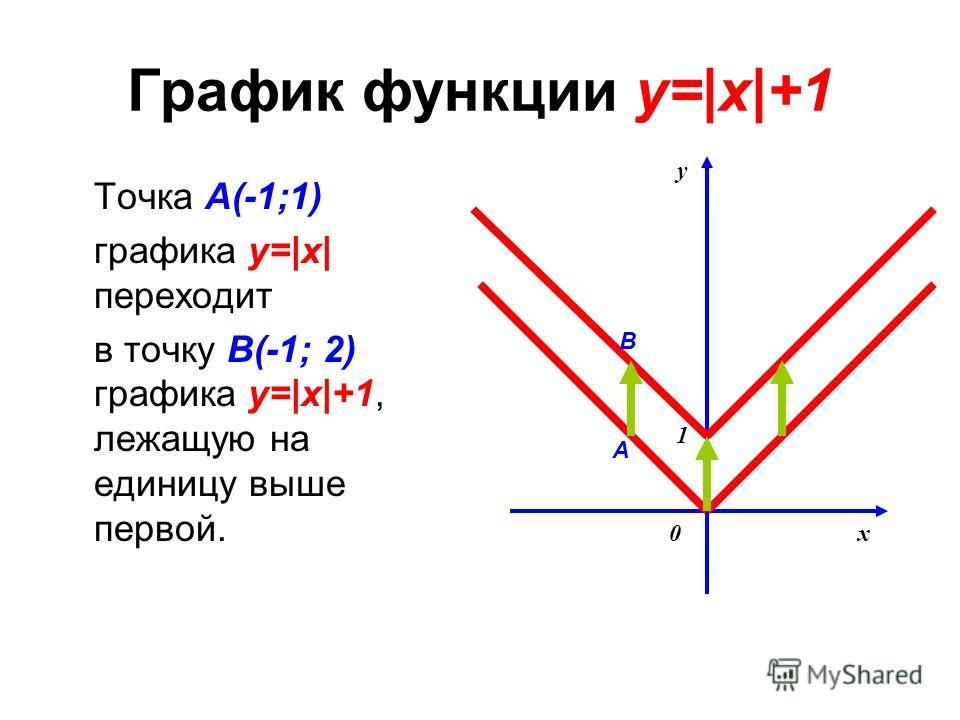 График функции y=|x|+1 Точка A(-1;1) графика y=|x| переходит в точку B(-1; 2) графика y=|x|+1, лежащую на единицу выше первой. y x0 1 A B