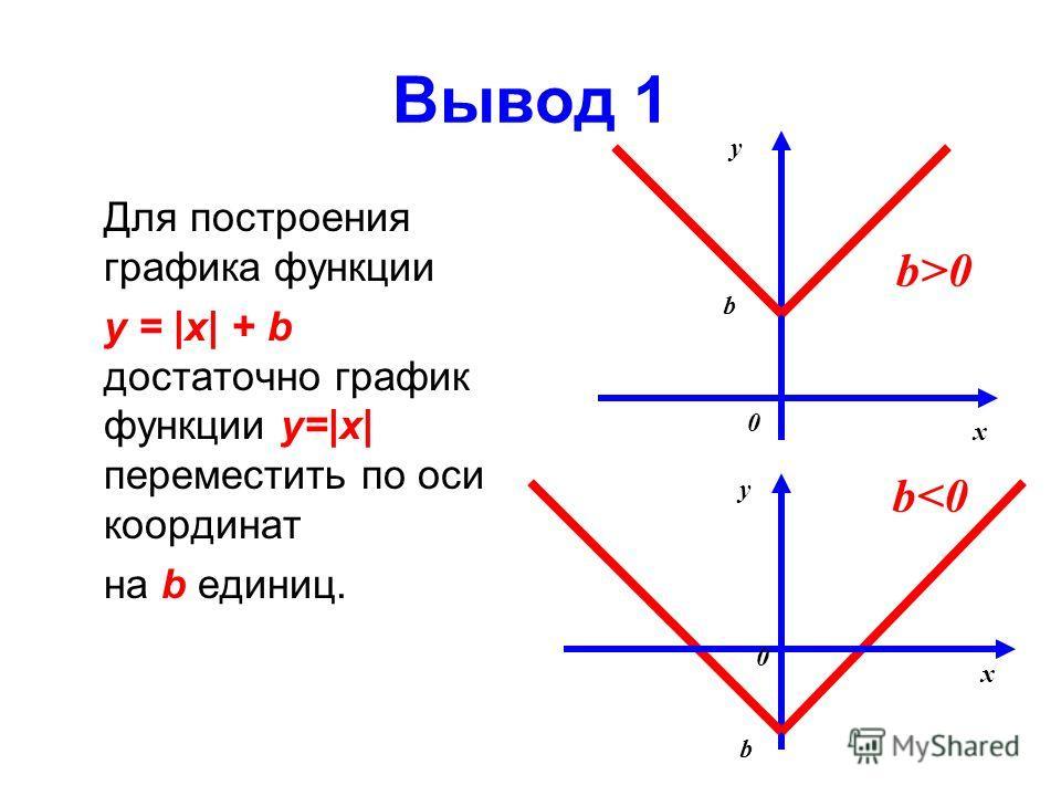 Вывод 1 Для построения графика функции y = |x| + b достаточно график функции y=|x| переместить по оси координат на b единиц. y b x 0 b>0 y x 0 b b
